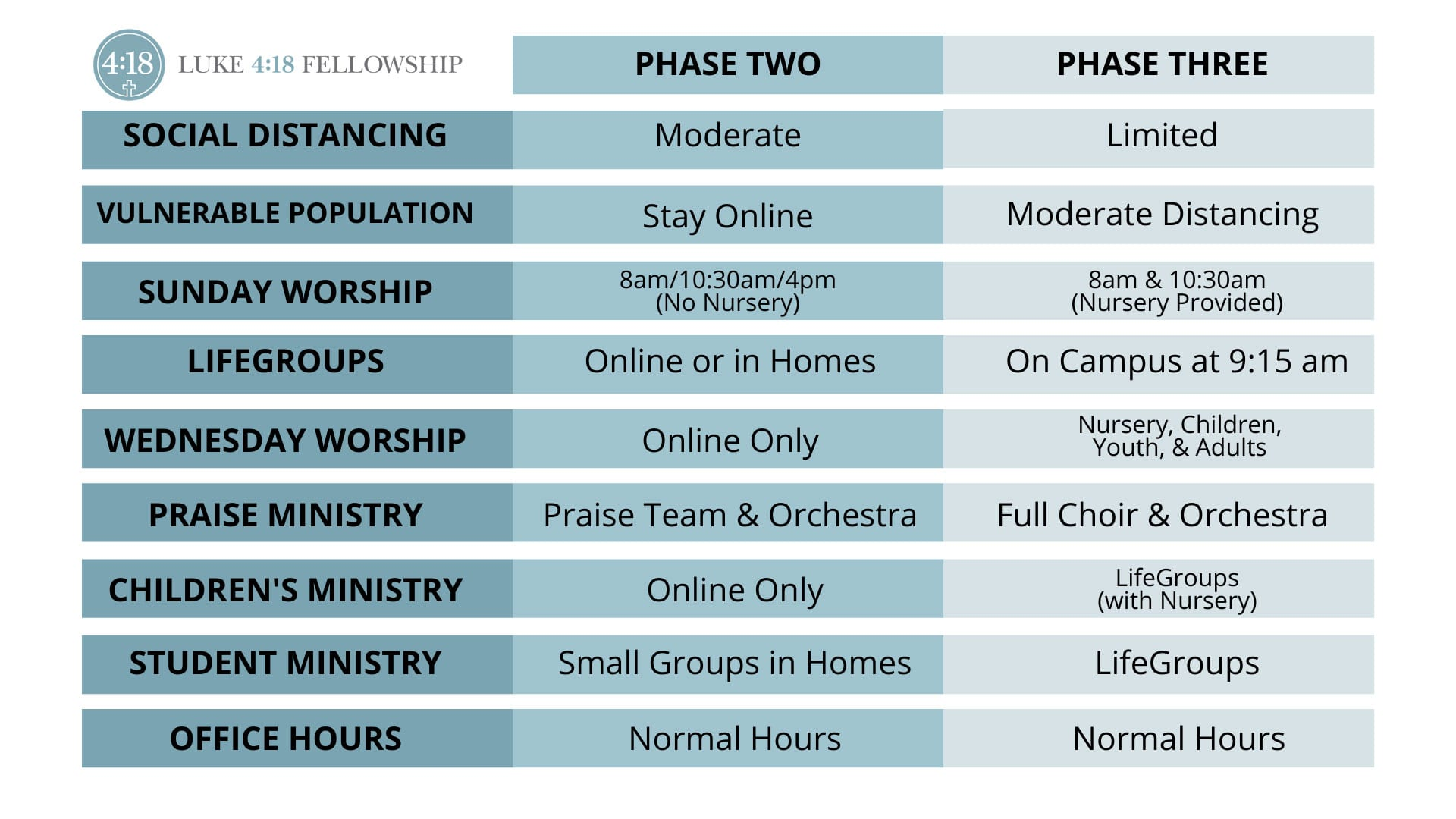 revised phase chart