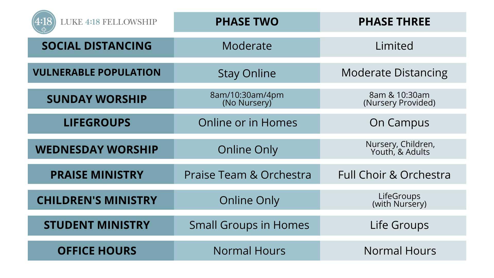 phase chart